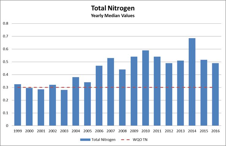 Total Nitrogen 2015