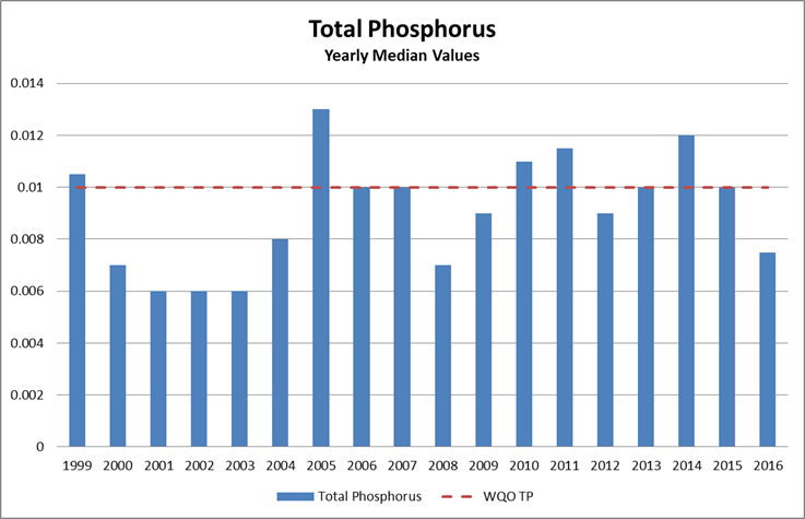 Total Phosphorus 2015